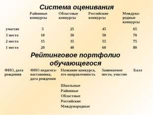 Система оценивания Рейтинговое портфолио обучающегося ФИО, дата рожденияФИО