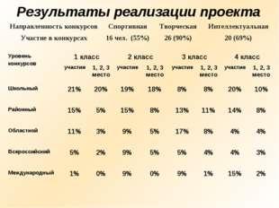 Результаты реализации проекта Уровень конкурсов1 класс2 класс3 класс4 кла