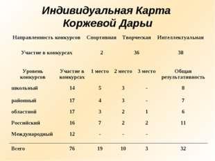 Индивидуальная Карта Коржевой Дарьи Направленность конкурсовСпортивнаяТворч