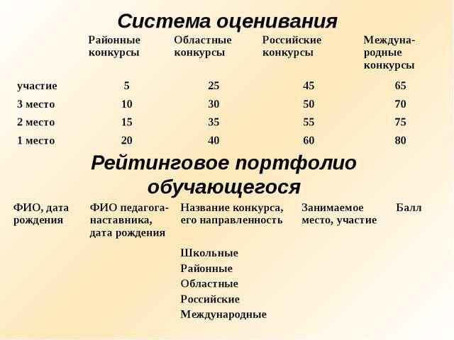 Система оценивания Рейтинговое портфолио обучающегося ФИО, дата рожденияФИО...