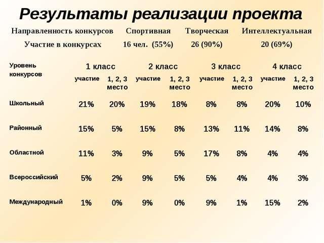 Результаты реализации проекта Уровень конкурсов1 класс2 класс3 класс4 кла...