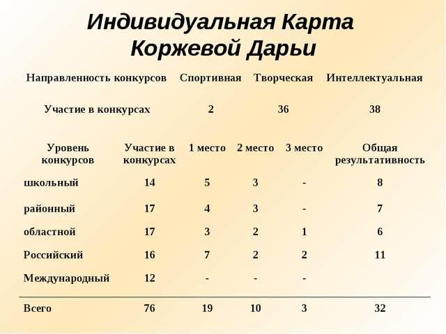 Индивидуальная Карта Коржевой Дарьи Направленность конкурсовСпортивнаяТворч...
