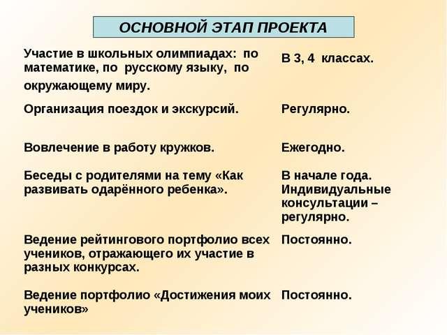 ОСНОВНОЙ ЭТАП ПРОЕКТА Участие в школьных олимпиадах: по математике, по русско...