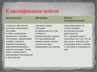 Классификация кейсов практические обучающие Научно-исследовательские отражают