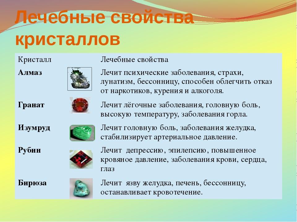 Лечебные свойства кристаллов Кристалл Лечебные свойства Алмаз Лечит психическ...