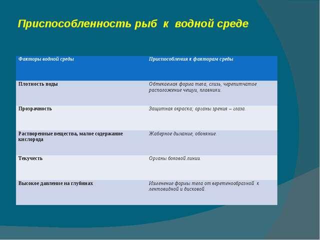 Приспособленность рыб к водной среде Факторы водной среды Приспособления к фа...