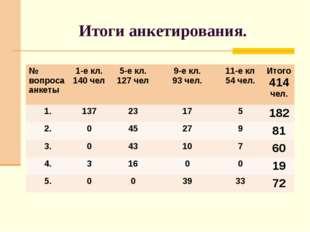 Итоги анкетирования. № вопроса анкеты1-е кл. 140 чел 5-е кл. 127 чел 9-е к