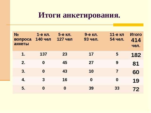 Итоги анкетирования. № вопроса анкеты1-е кл. 140 чел 5-е кл. 127 чел 9-е к...