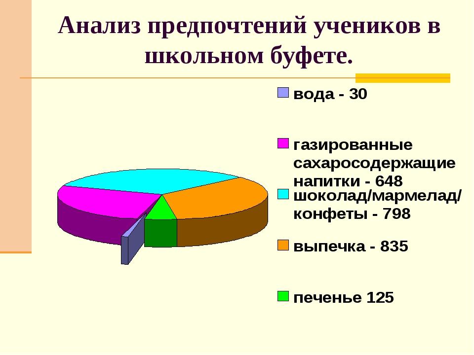 Анализ предпочтений учеников в школьном буфете.