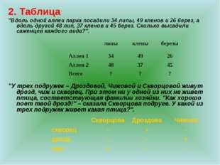 """2. Таблица """"Вдоль одной аллеи парка посадили 34 липы, 49 кленов и 26 берез, а"""