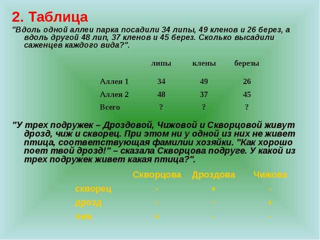 """2. Таблица """"Вдоль одной аллеи парка посадили 34 липы, 49 кленов и 26 берез, а..."""