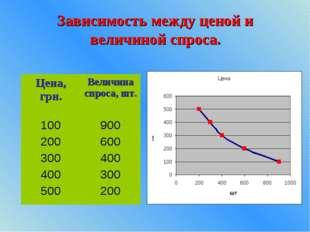 Зависимость между ценой и величиной спроса.