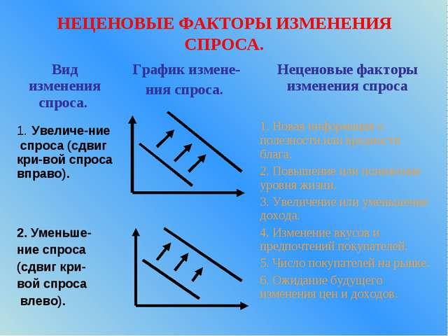 НЕЦЕНОВЫЕ ФАКТОРЫ ИЗМЕНЕНИЯ СПРОСА.
