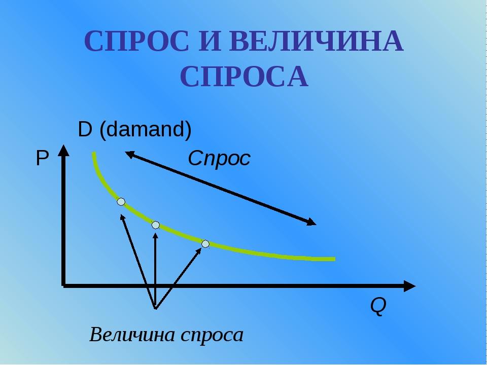 СПРОС И ВЕЛИЧИНА СПРОСА D (damand) P Спрос Q Величина спроса