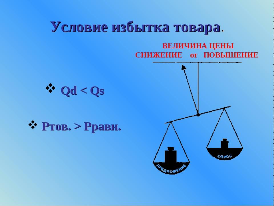 Условие избытка товара. Qd < Qs Ртов. > Рравн. ВЕЛИЧИНА ЦЕНЫ СНИЖЕНИЕот ПОВЫ...