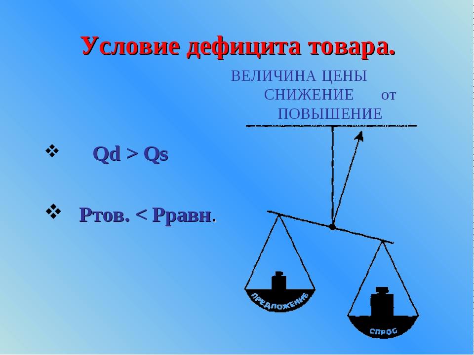 Условие дефицита товара. Qd > Qs Ртов. < Рравн. ВЕЛИЧИНА ЦЕНЫ СНИЖЕНИЕ от ПОВ...