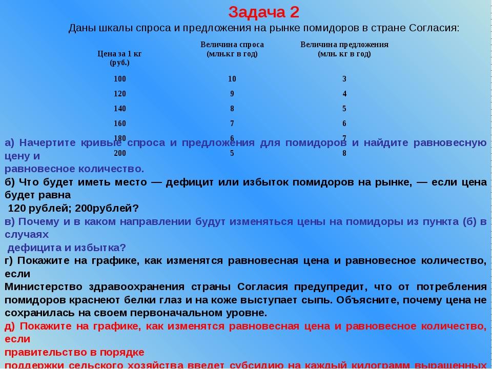 Даны шкалы спроса и предложения на рынке помидоров в стране Согласия: а) Наче...
