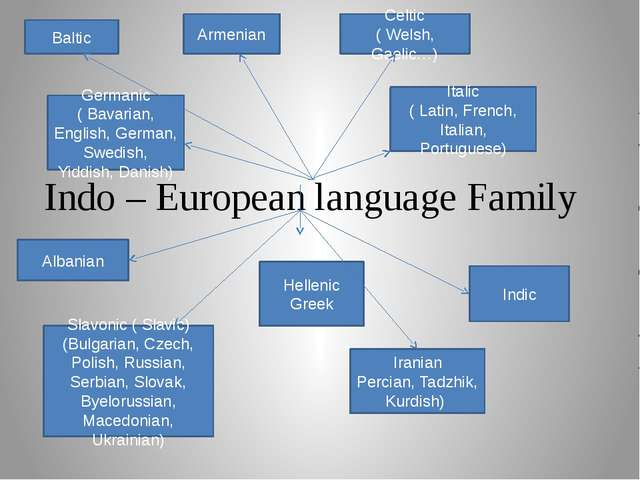 Indo – European language Family Baltic Armenian Celtic ( Welsh, Gaelic…) Ital...