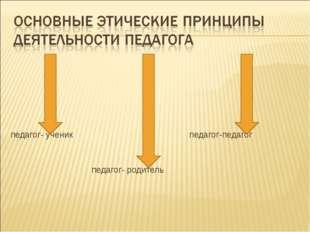 педагог- ученик педагог-педагог педагог- родитель