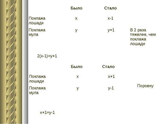 2(х-1)=у+1 х+1=у-1  Было Стало Поклажа лошади х х-1 Поклажа мула у у+...