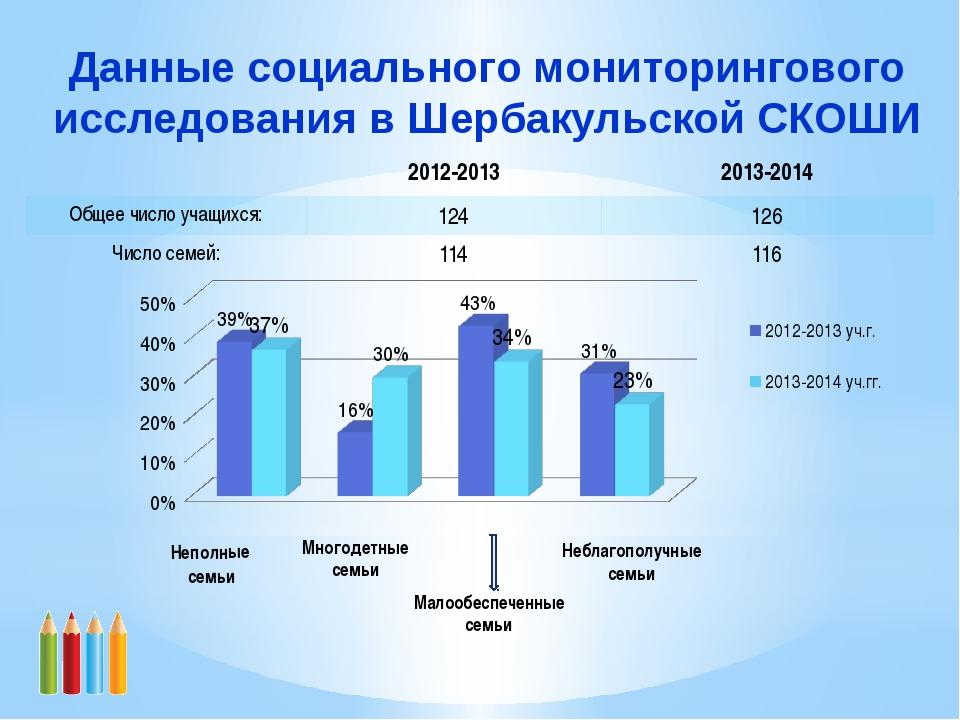 Данные социального мониторингового исследования в Шербакульской СКОШИ Малообе...
