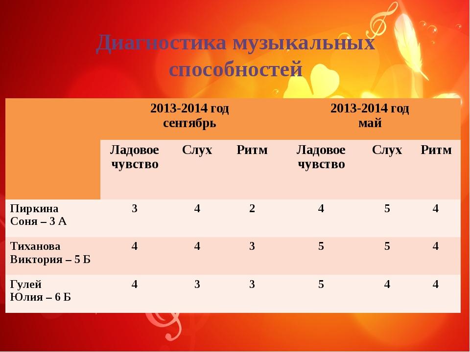 Диагностика музыкальных способностей 2013-2014год сентябрь 2013-2014 год май...