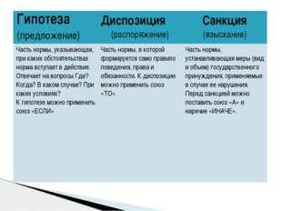 Гипотеза (предложение) Диспозиция (распоряжение) Санкция (взыскание) Частьнор