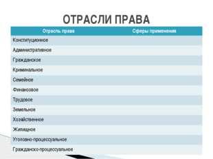 ОТРАСЛИ ПРАВА Отрасль права Сферыприменения Конституционное Административное