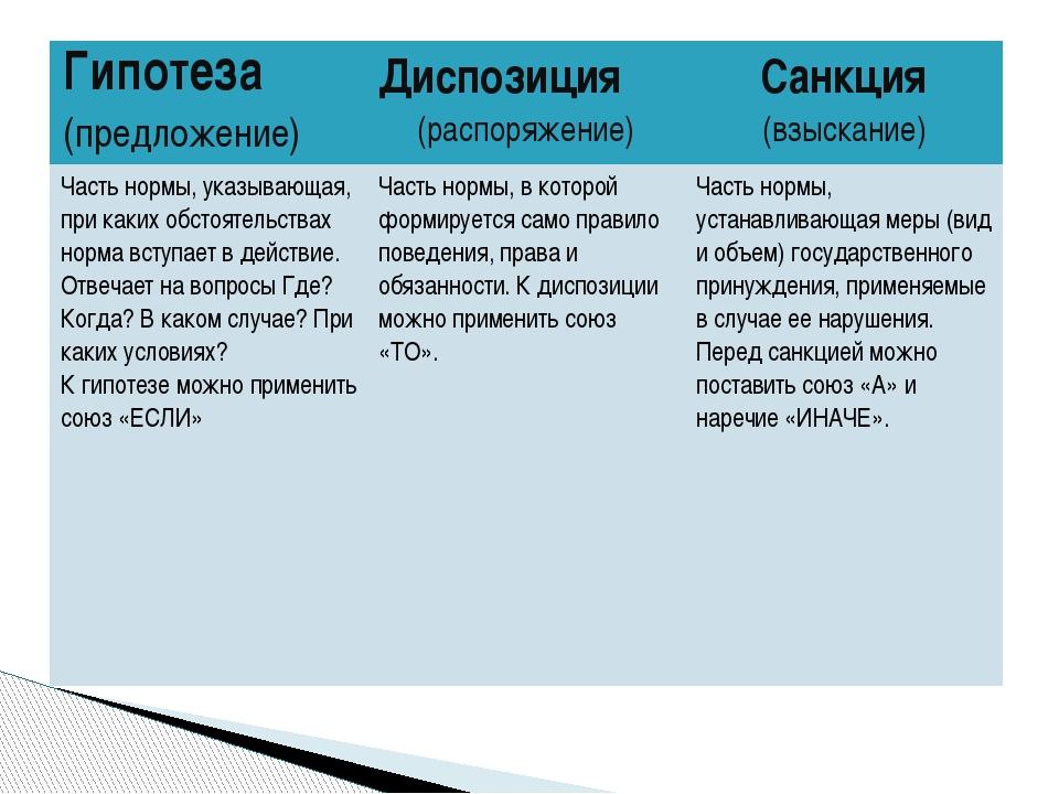 Гипотеза (предложение) Диспозиция (распоряжение) Санкция (взыскание) Частьнор...