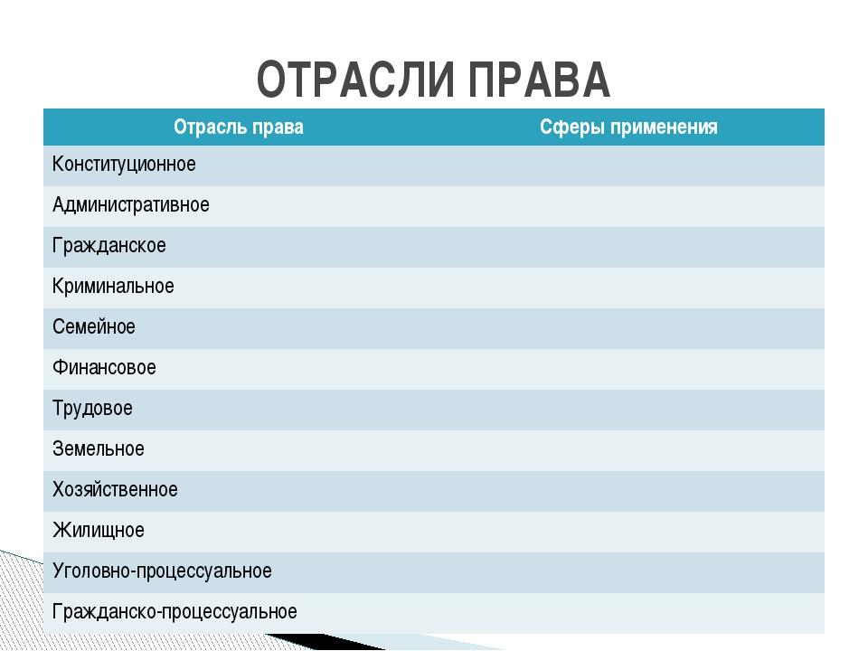 ОТРАСЛИ ПРАВА Отрасль права Сферыприменения Конституционное Административное...