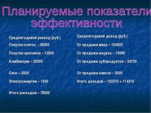 Среднегодовой расход (руб.) Среднегодовой доход (руб.) Покупка клеток - 3600
