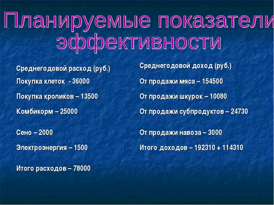 Среднегодовой расход (руб.) Среднегодовой доход (руб.) Покупка клеток - 3600...