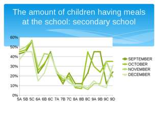 The amount of children having meals at the school: secondary school