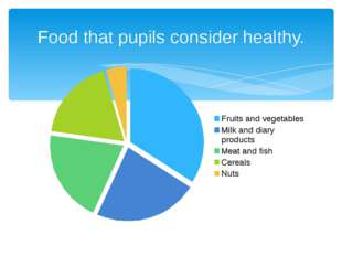 Food that pupils consider healthy.