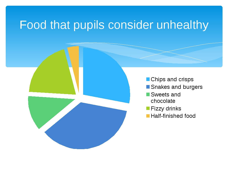 Food that pupils consider unhealthy