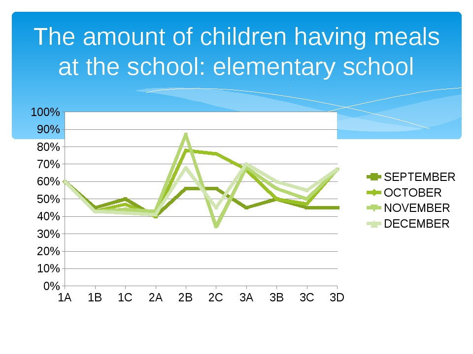 The amount of children having meals at the school: elementary school