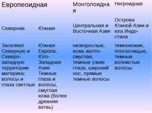 Европеоидная Монголоидная Негроидная Северная Южная Центральная и Восточная