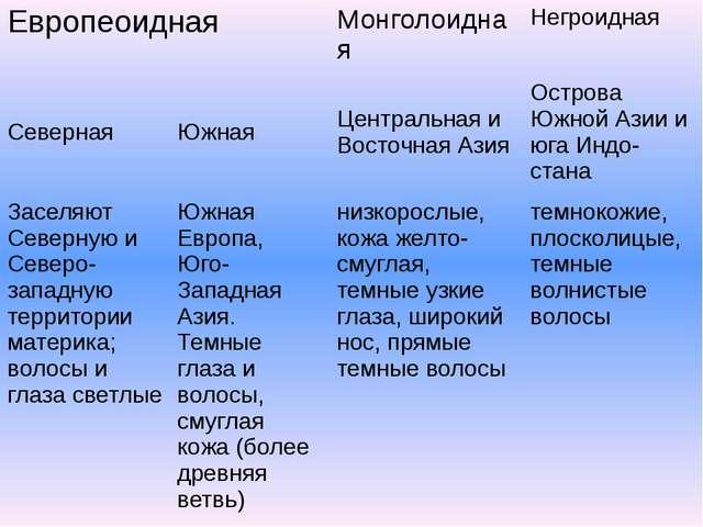 Европеоидная Монголоидная Негроидная Северная Южная Центральная и Восточная...