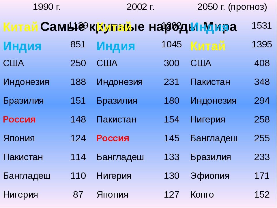 Самые крупные народы Мира 1990 г. 2002 г. 2050 г. (прогноз) Китай 1139 Китай...