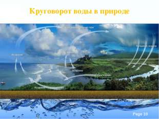 Круговорот воды в природе Page