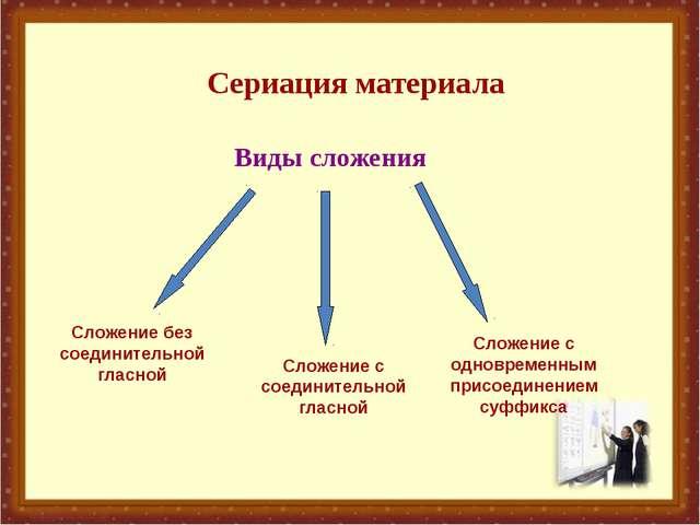 Сериация материала Виды сложения Сложение без соединительной гласной Сложени...