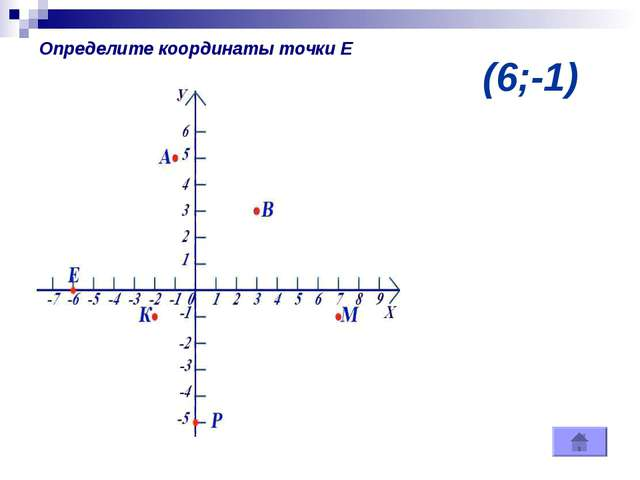 (6;-1) Определите координаты точки Е