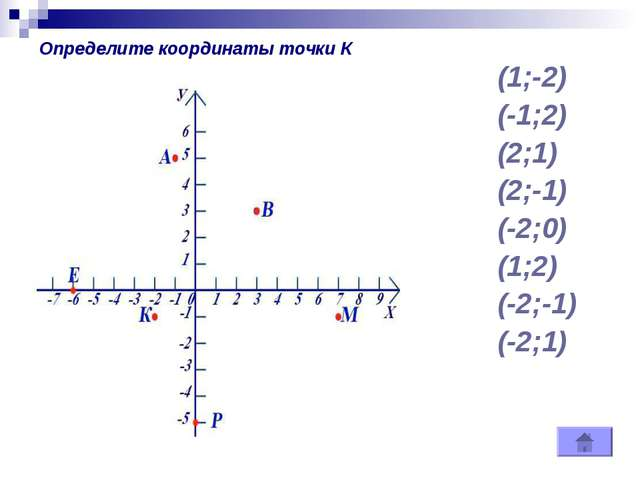(1;-2) (-1;2) (2;1) (2;-1) (-2;0) (1;2) (-2;-1) (-2;1) Определите координаты...