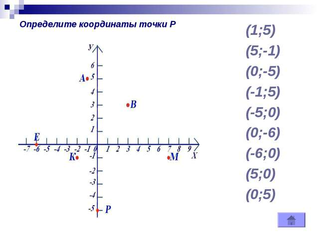 (1;5) (5;-1) (0;-5) (-1;5) (-5;0) (0;-6) (-6;0) (5;0) (0;5) Определите коорди...