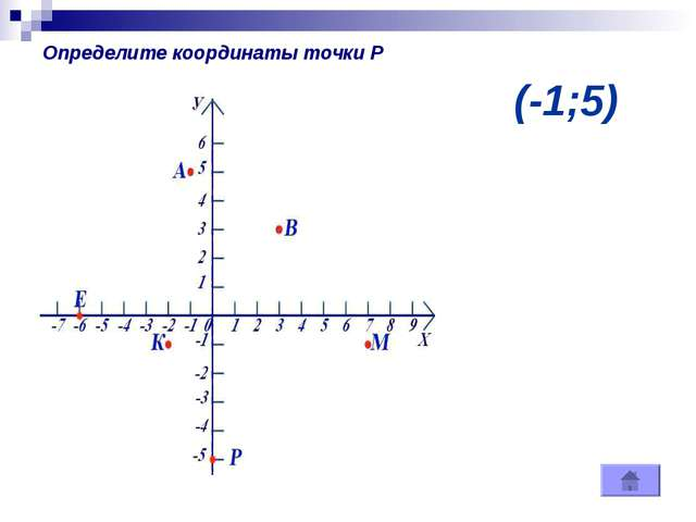 (-1;5) Определите координаты точки Р