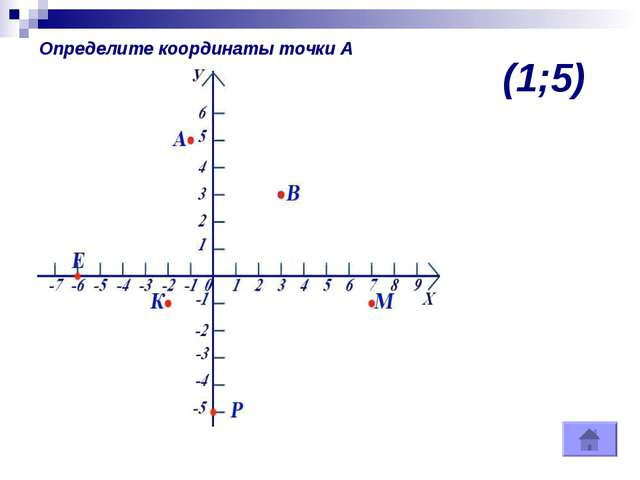 (1;5) Определите координаты точки А