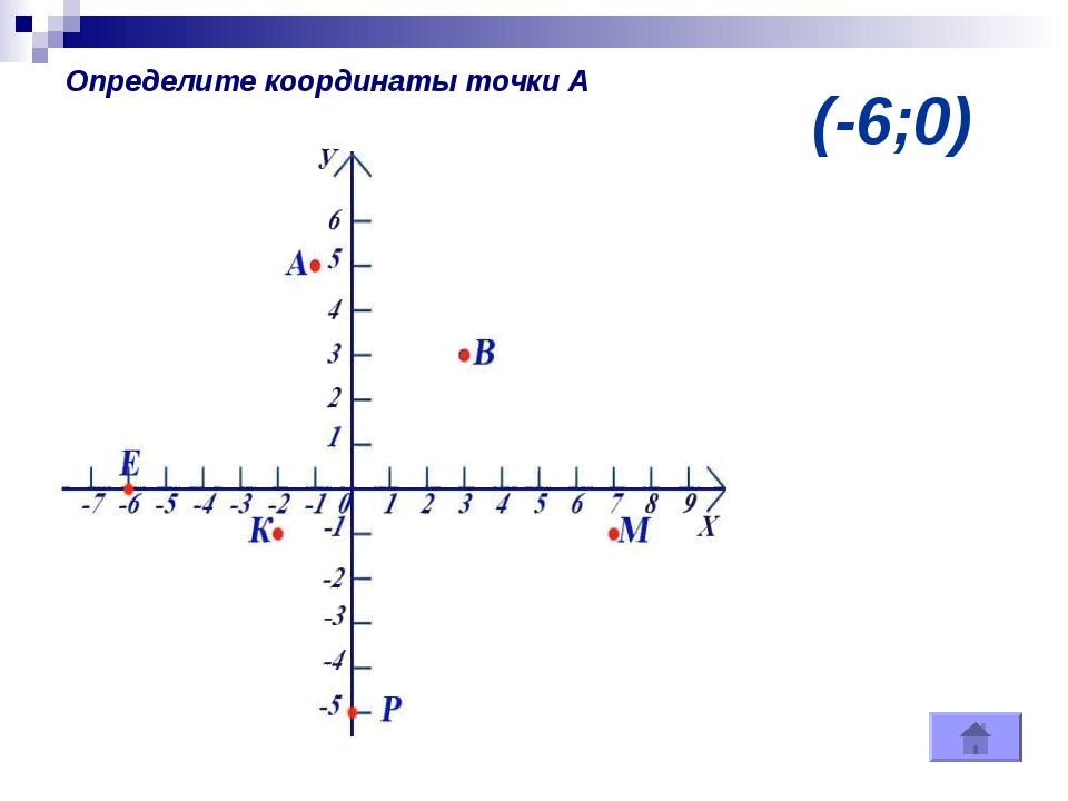 (-6;0) Определите координаты точки А