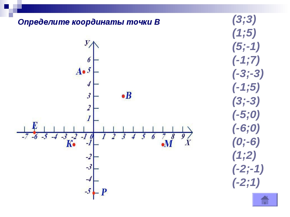 (3;3) (1;5) (5;-1) (-1;7) (-3;-3) (-1;5) (3;-3) (-5;0) (-6;0) (0;-6) (1;2) (-...
