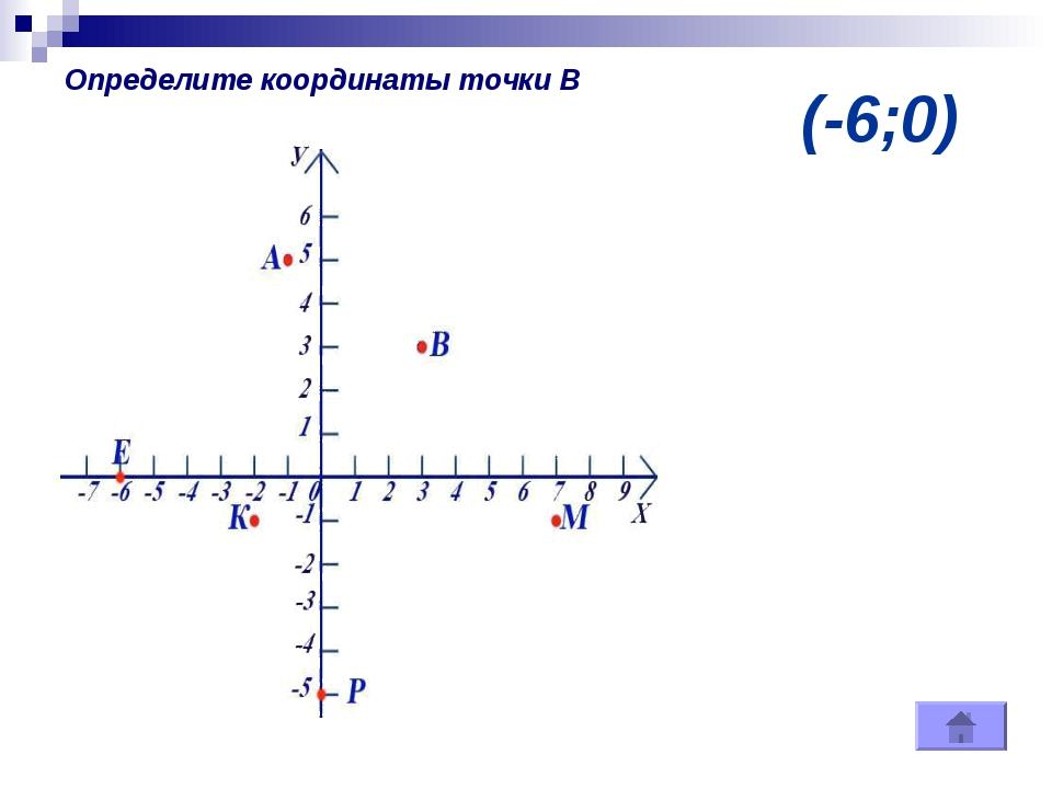 (-6;0) Определите координаты точки В