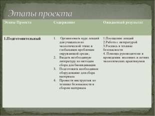 Этапы ПроектаСодержаниеОжидаемый результат 1.ПодготовительныйОрганизовать